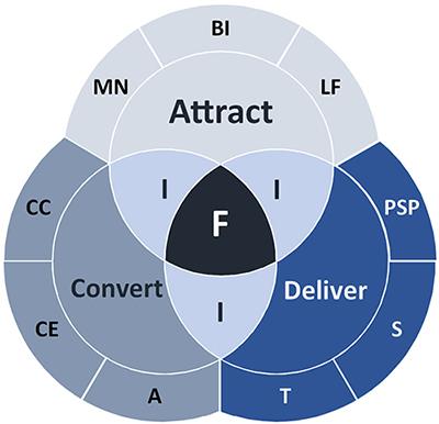 Attract Convert Deliver